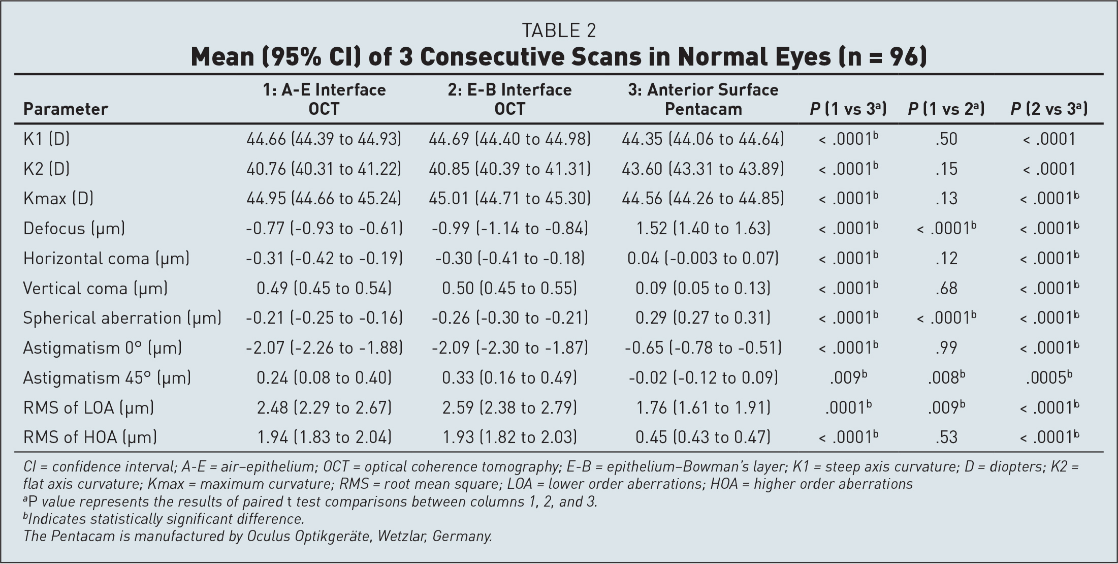 Mean (95% CI) of 3 Consecutive Scans in Normal Eyes (n = 96)
