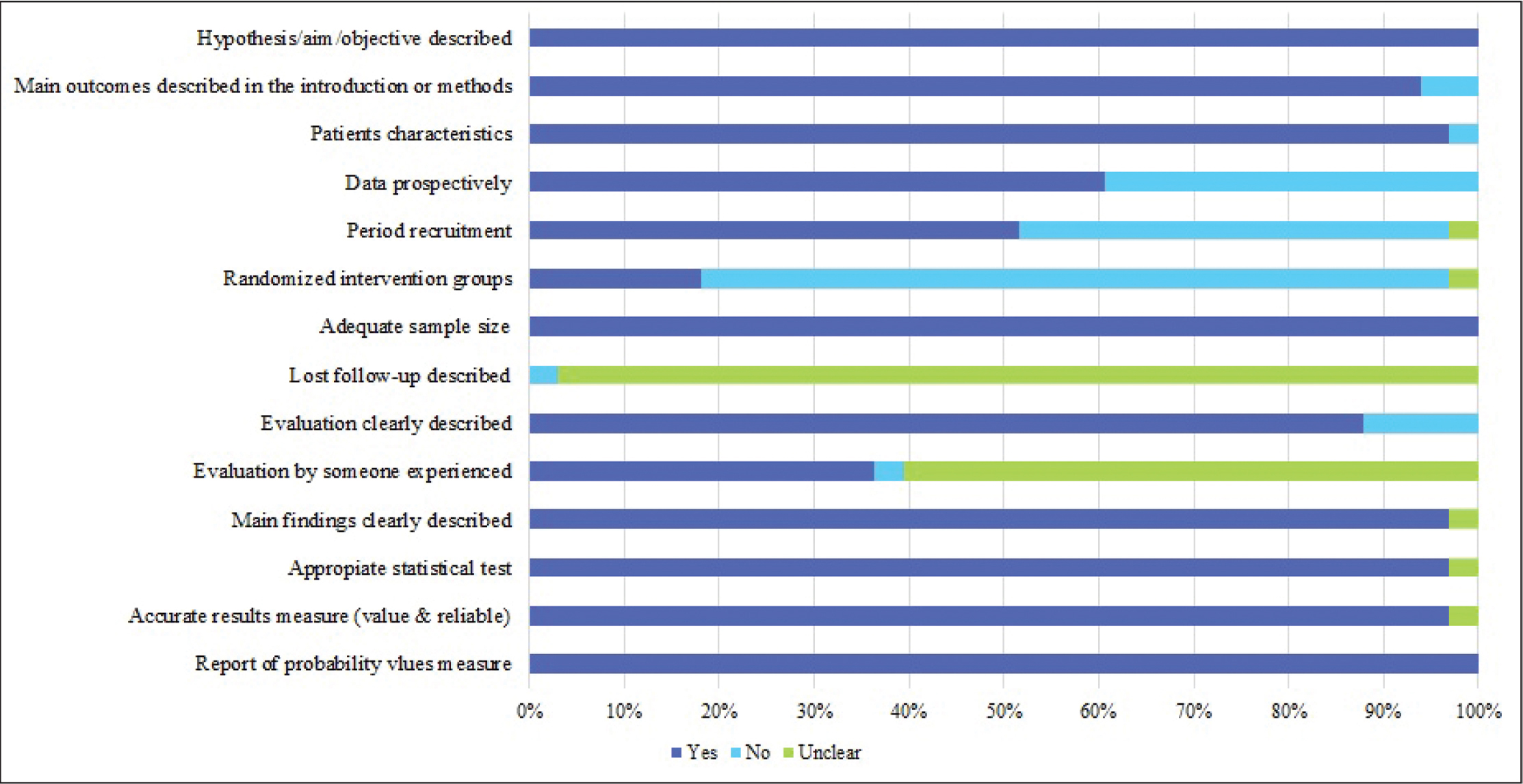 Bar graph showing the proportion of studies about subclinical keratoconus terminology: per quality item.