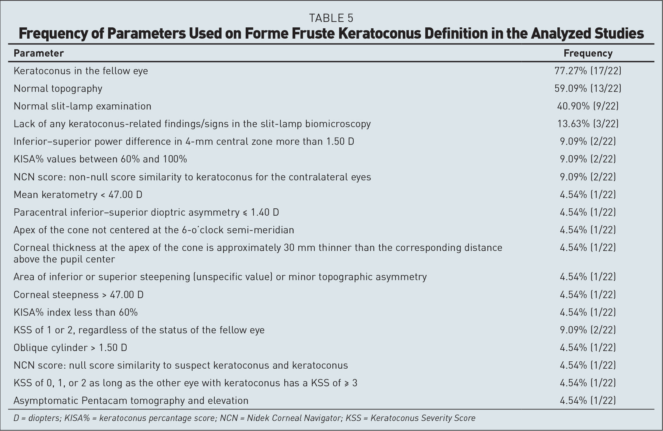 Frequency of Parameters Used on Forme Fruste Keratoconus Definition in the Analyzed Studies