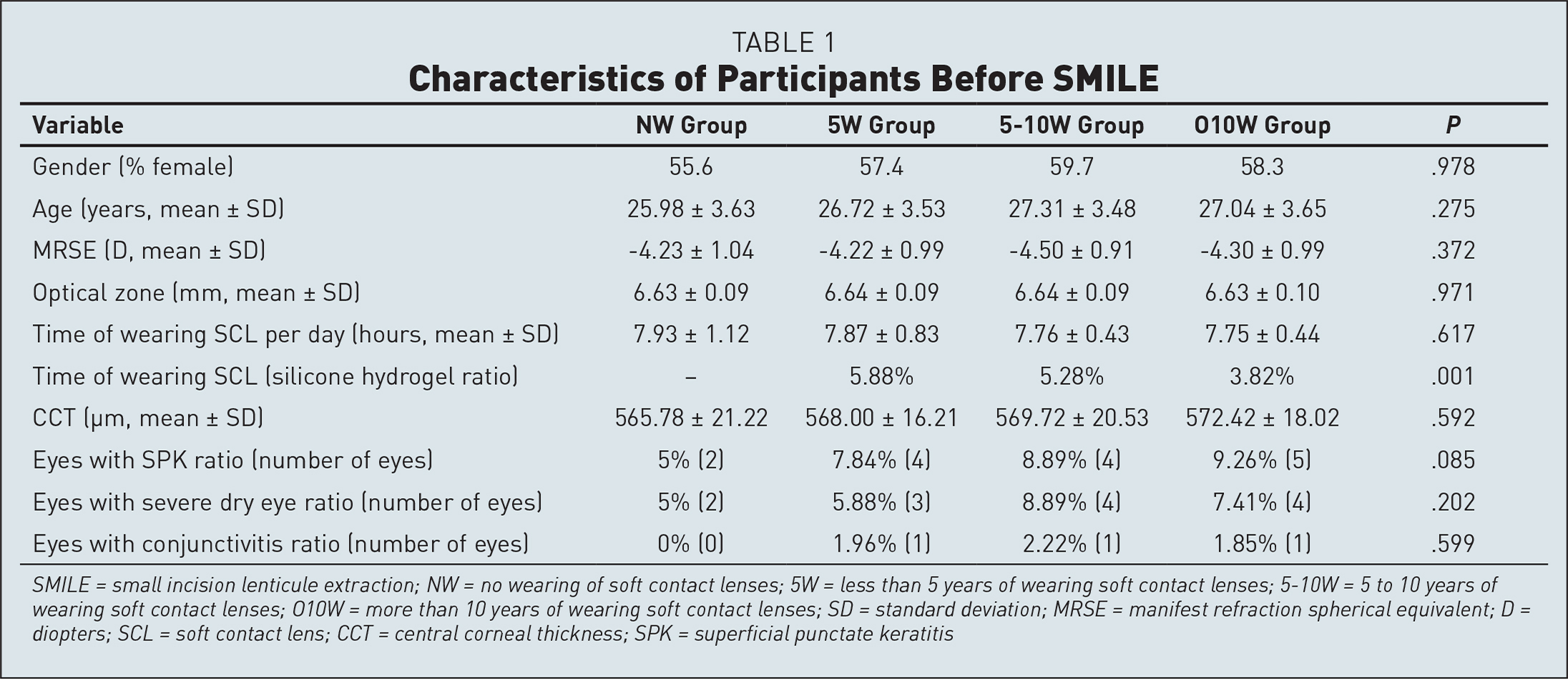 Characteristics of Participants Before SMILE