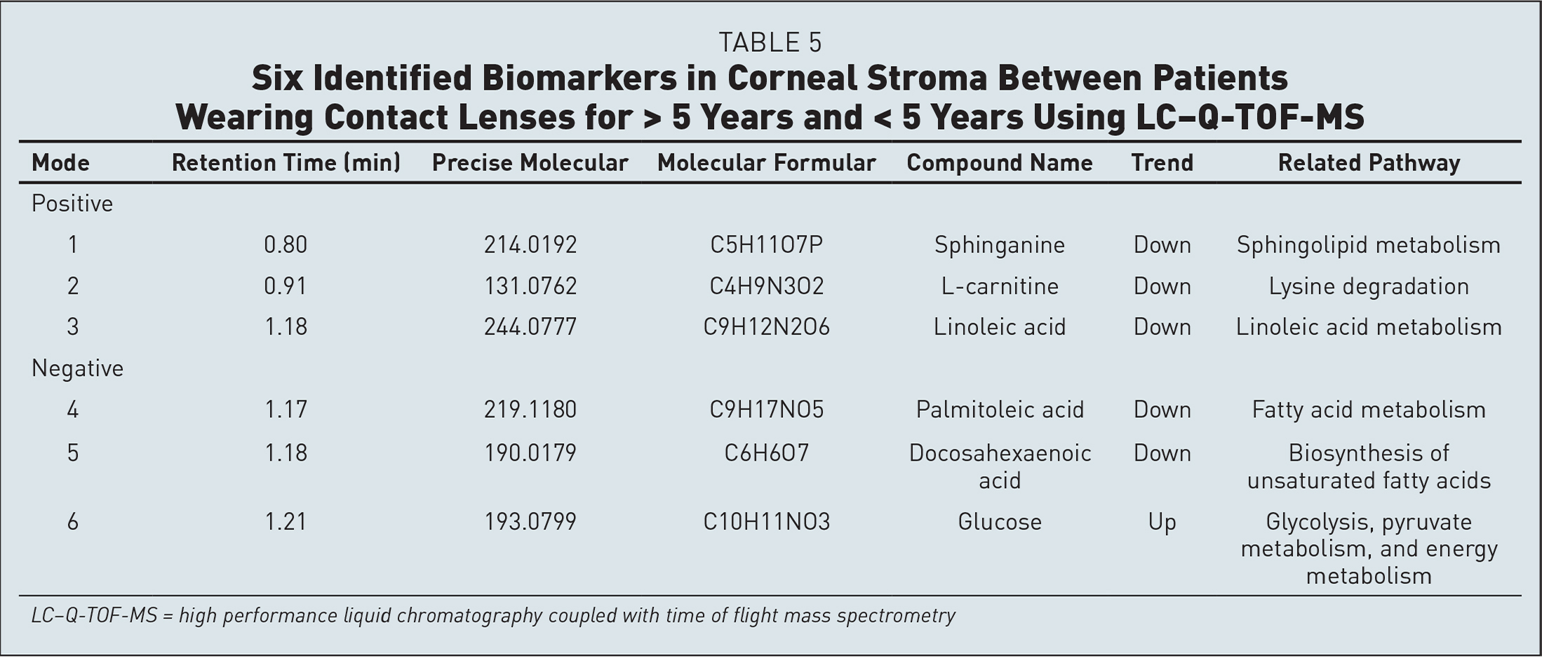 Six Identified Biomarkers in Corneal Stroma Between Patients Wearing Contact Lenses for > 5 Years and < 5 Years Using LC–Q-TOF-MS
