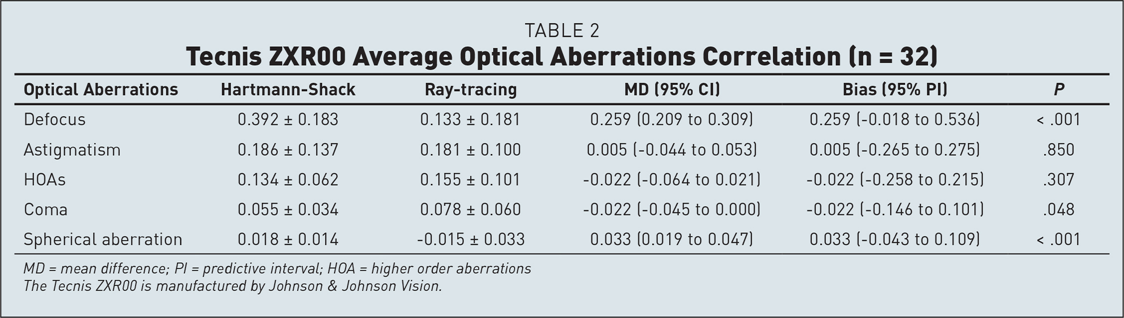 Tecnis ZXR00 Average Optical Aberrations Correlation (n = 32)
