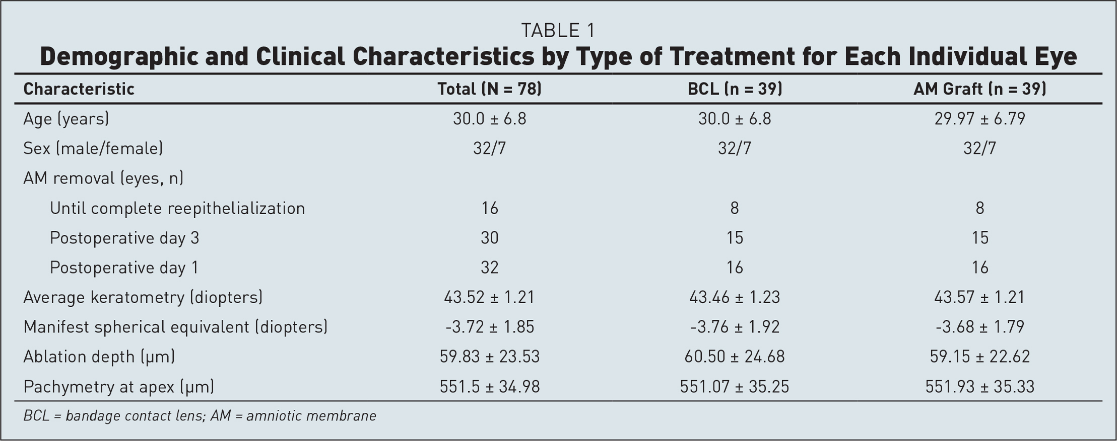 Demographic and Clinical Characteristics by Type of Treatment for Each Individual Eye