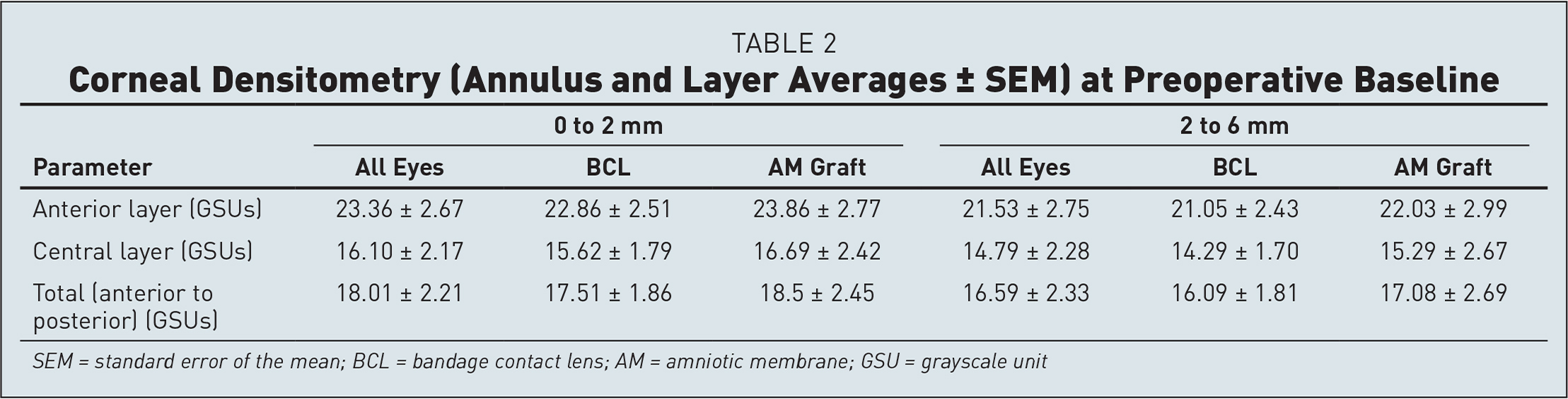 Corneal Densitometry (Annulus and Layer Averages ± SEM) at Preoperative Baseline