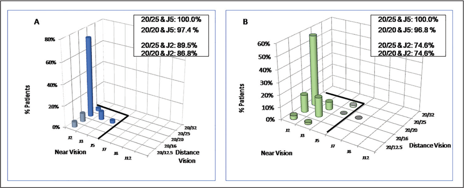 Combined distance and near binocular uncorrected distance visual acuity for the (A) myopia and (B) hyperopia groups.