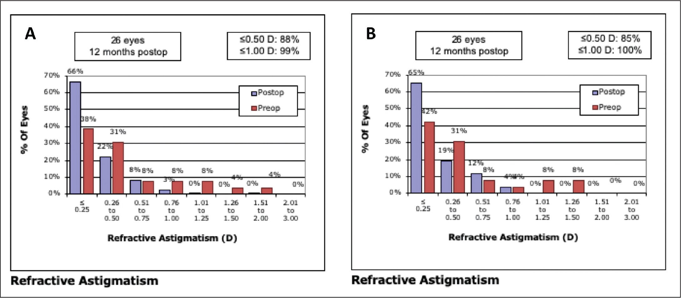 Accuracy of refractive astigmatism correction at 12 months in the (A) topography-guided customized ablation treatment (TCAT) and (B) wavefront-optimized (WFO) groups. D = diopters
