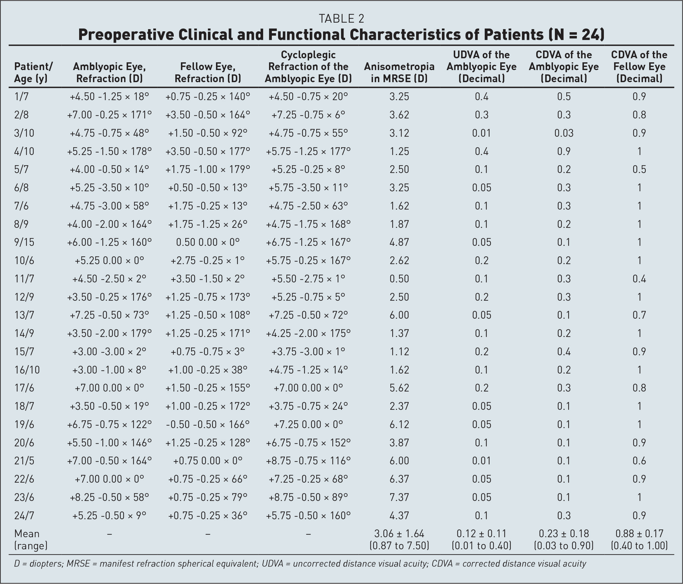Preoperative Clinical and Functional Characteristics of Patients (N = 24)