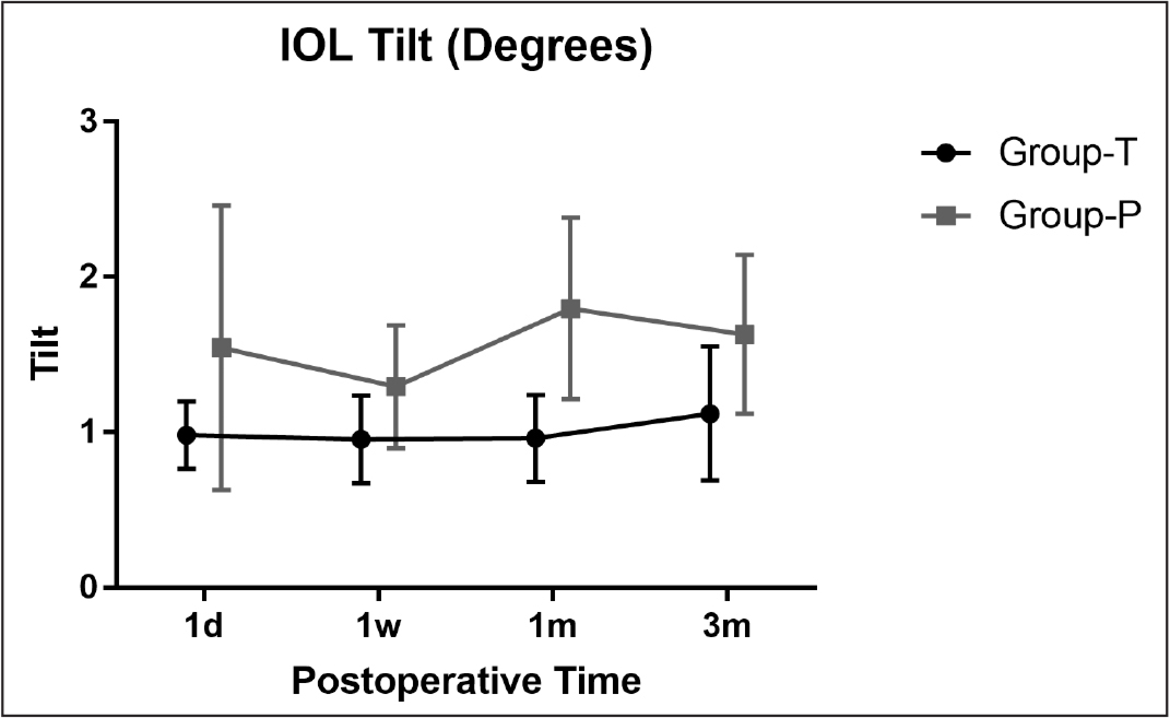 The intraocular lens (IOL) tilt changes in Group-T (total anterior capsule overlap, 360°) and Group-P (partial anterior capsule overlap, < 360°) at 1 day, 1 week, 1 month, and 3 months postoperatively. Symbols and bars represent for means and 95% confidence intervals, respectively.