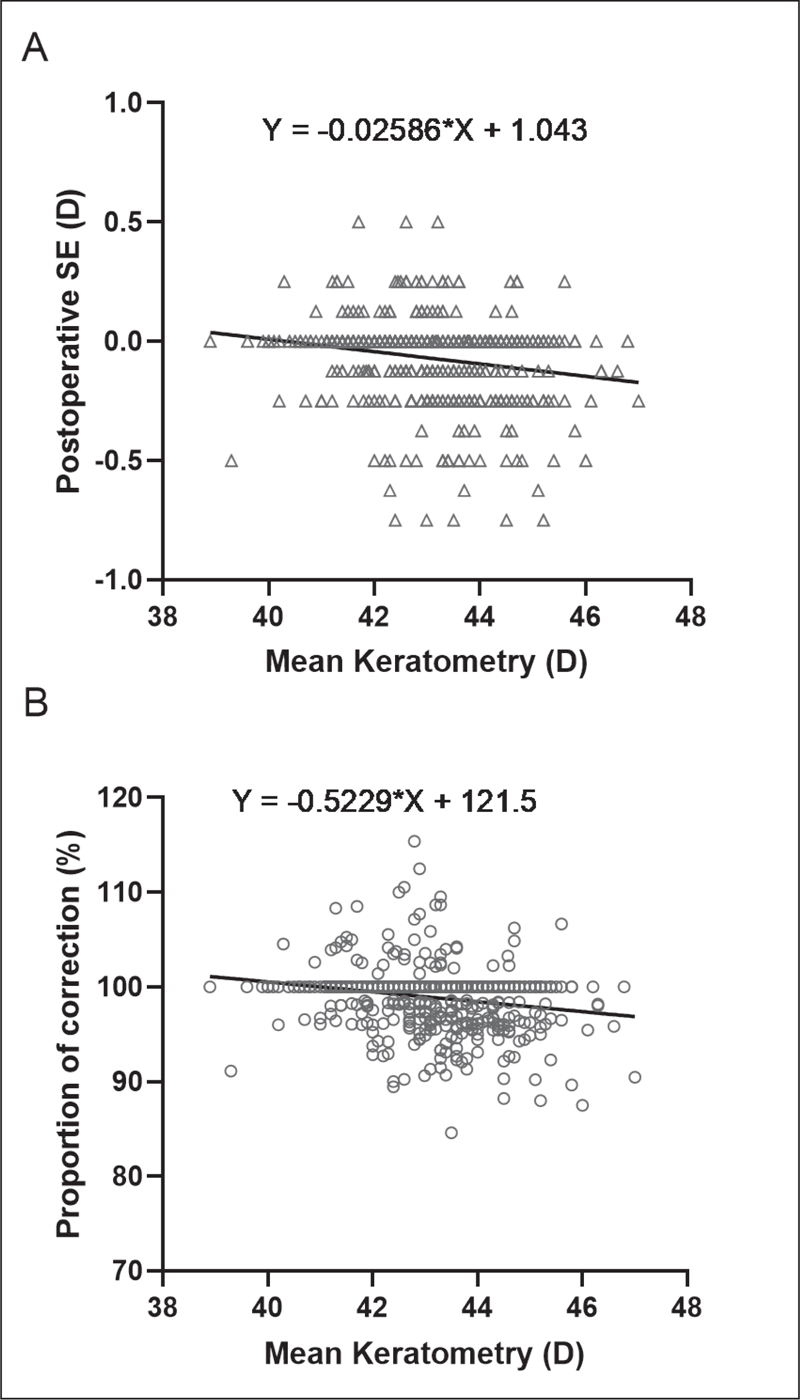 Scatterplot of the regression analysis between mean preoperative keratometric values and (A) postoperative spherical equivalent (SE) and (B) proportion of correction. D = diopters