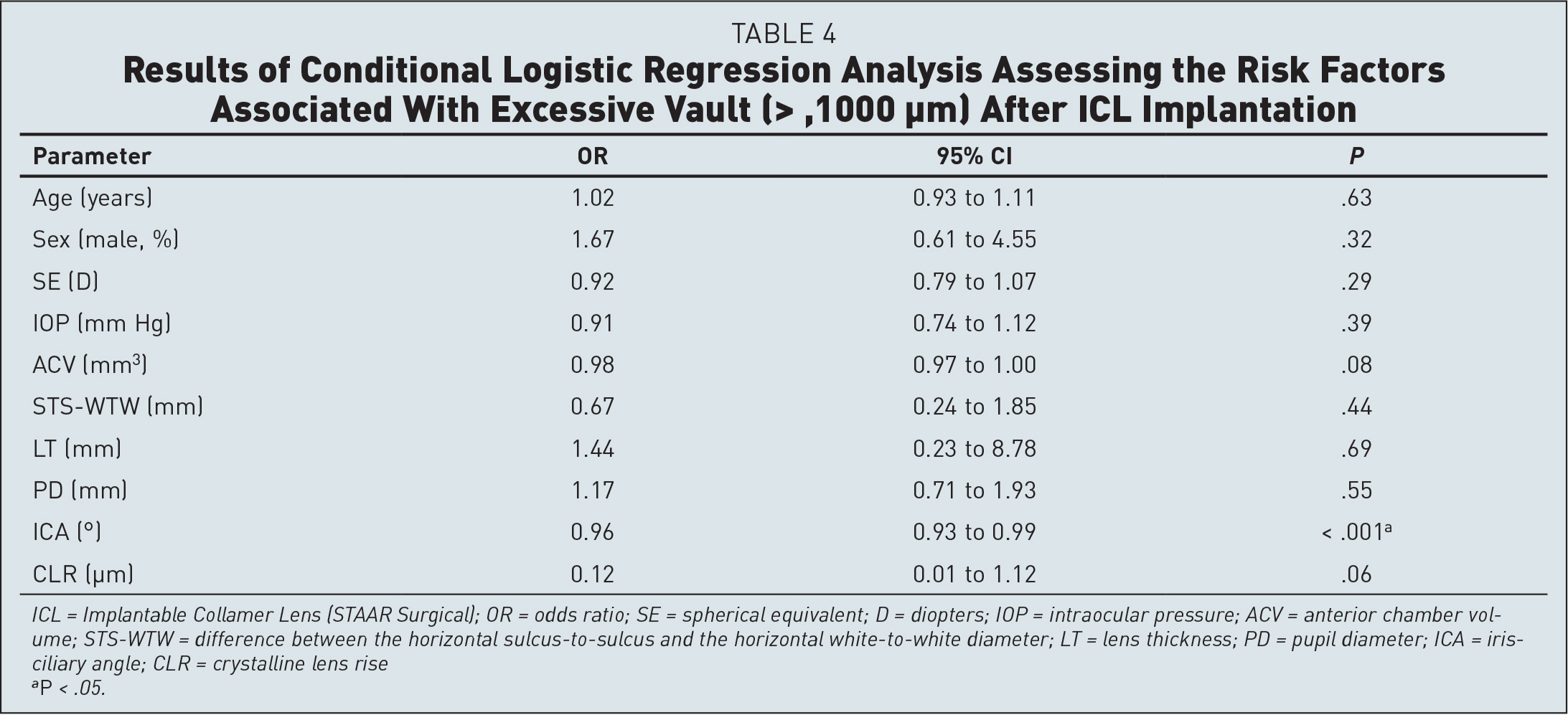 Results of Conditional Logistic Regression Analysis Assessing the Risk Factors Associated With Excessive Vault (>, 1000 µm) After ICL Implantation