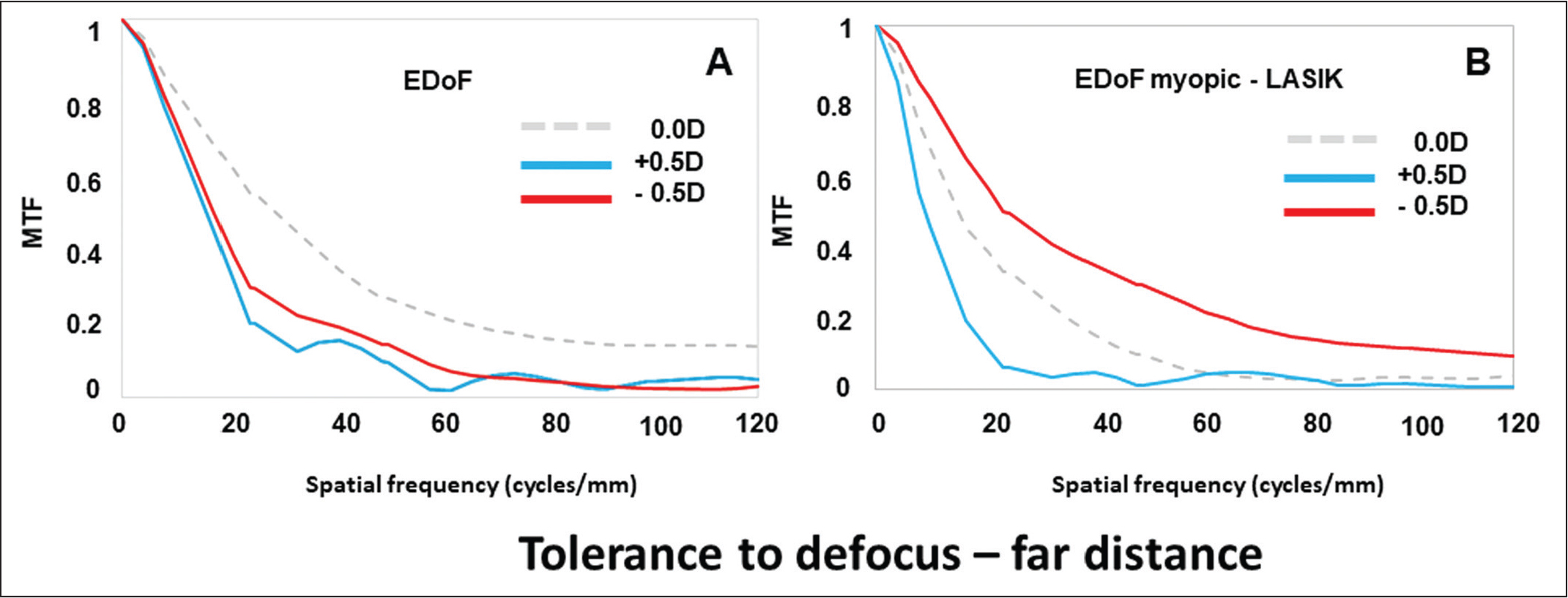 Modulation transfer function (MTF) curves for the 0.00, +0.50, and −0.50 diopters (D) focal points for the (A) extended depth of focus (EDOF) intraocular lens and (B) EDOF intraocular lens with the positive increment of spherical aberration that simulates previous myopic laser in situ keratomileusis (LASIK).