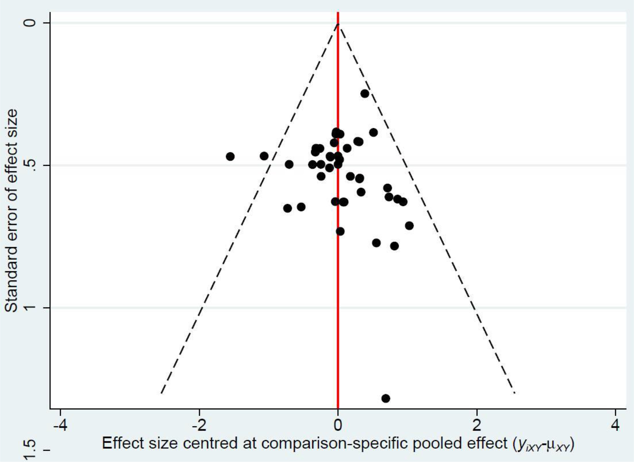 The funnel plot of the prediction refractive error within ±1.00 D in subgroup analysis.