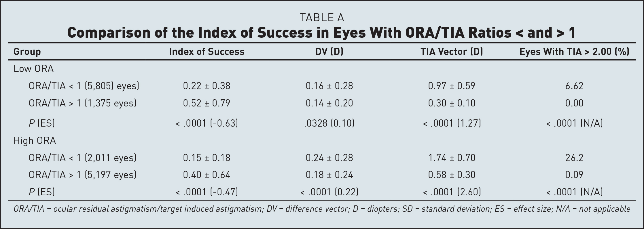Comparison of the Index of Success in Eyes With ORA/TIA Ratios < and > 1