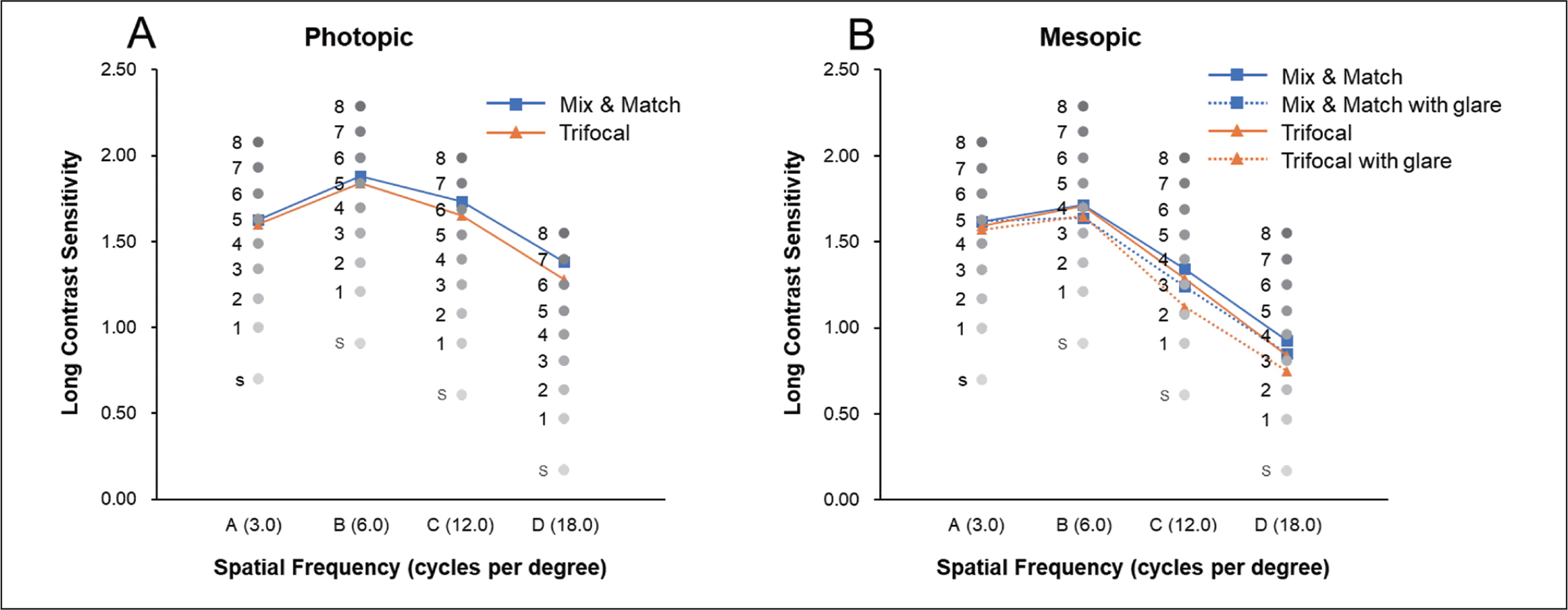 Mean binocular contrast sensitivity function in the mix-and-match group and the trifocal group under (A) photopic and (B) mesopic conditions with and without glare.