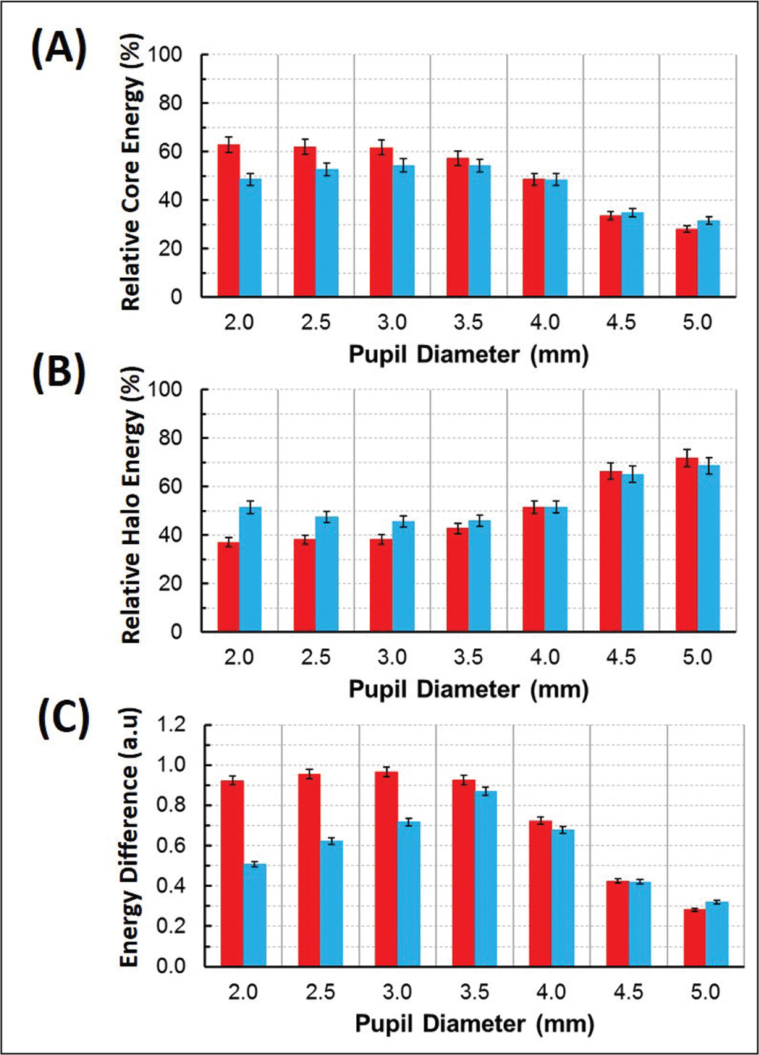 Relative core (A) and halo energy (B) to total energy (all calculated with Equation 1) and (C) non-normalized energy difference between core and halo, versus IOL-pupil size, obtained with the ZCBIOL (red bars) and ICB-IOL (blue bars) (Johnson & Johnson Vision, Inc).
