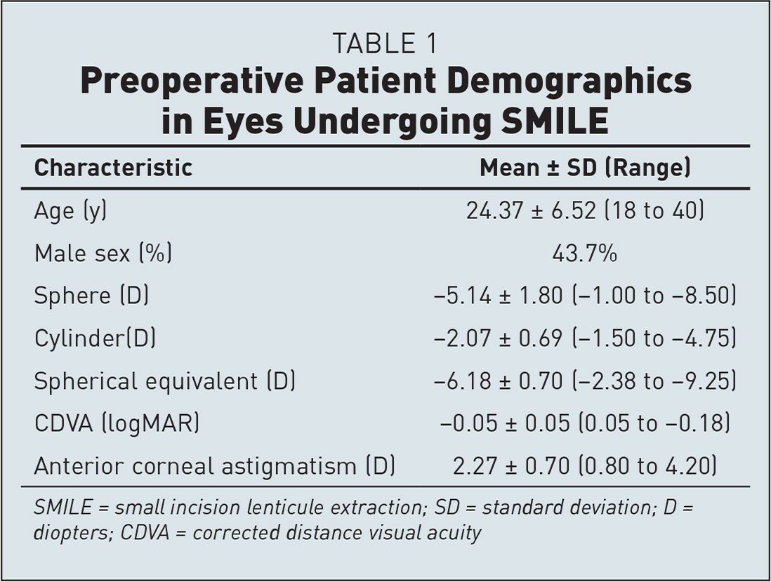 Preoperative Patient Demographics in Eyes Undergoing SMILE