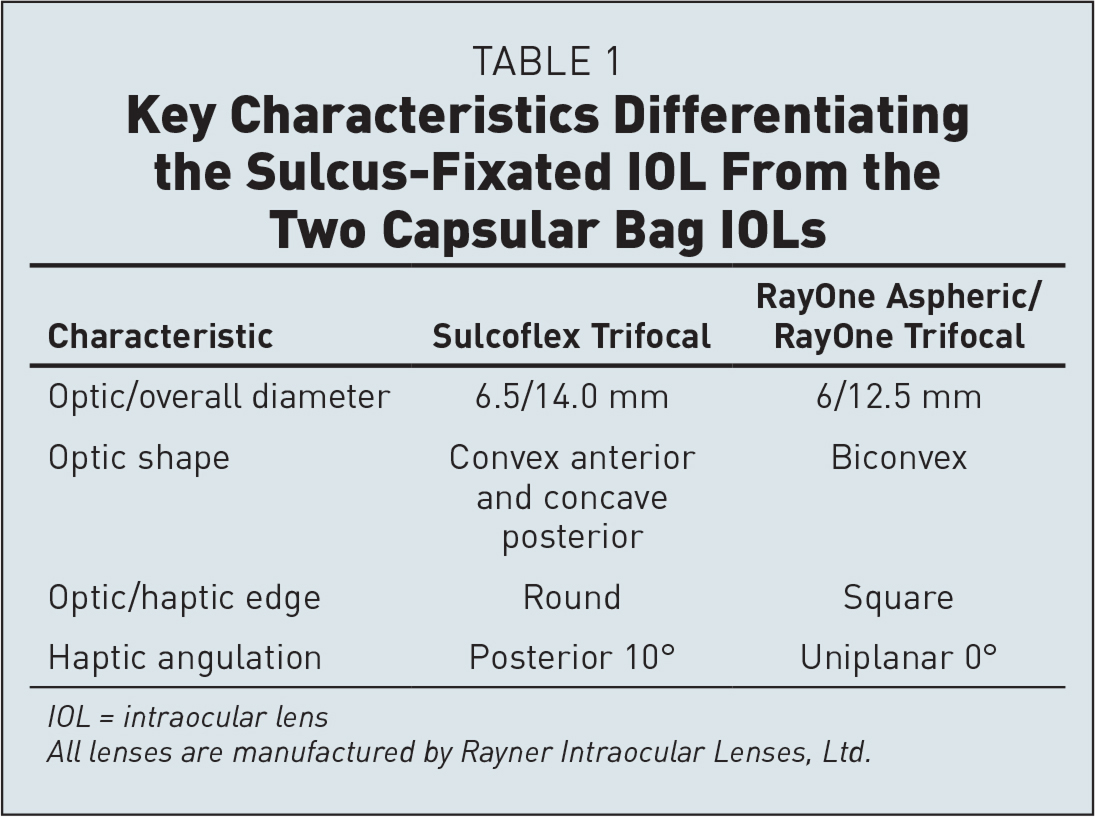 Key Characteristics Differentiating the Sulcus-Fixated IOL From the Two Capsular Bag IOLs