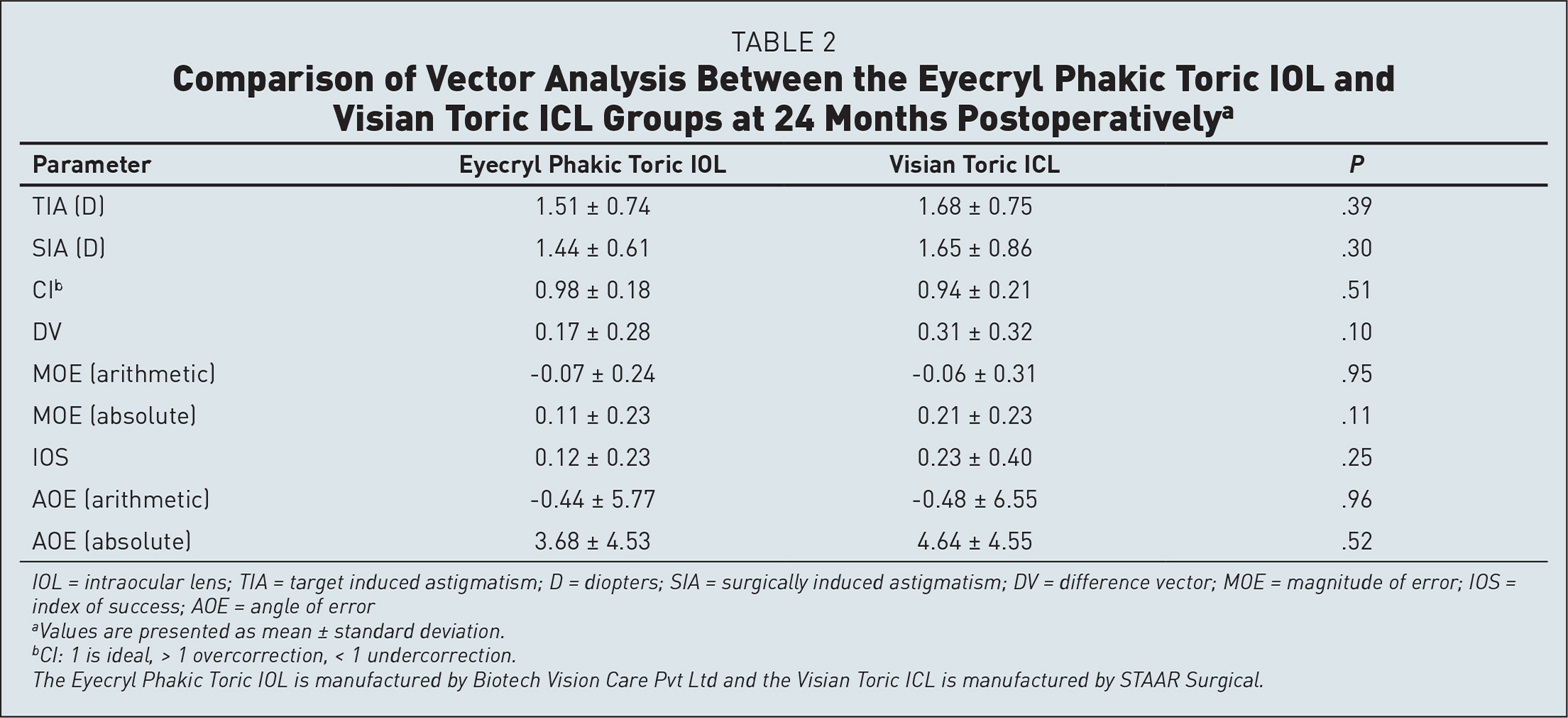 Comparison of Vector Analysis Between the Eyecryl Phakic Toric IOL and Visian Toric ICL Groups at 24 Months Postoperativelya