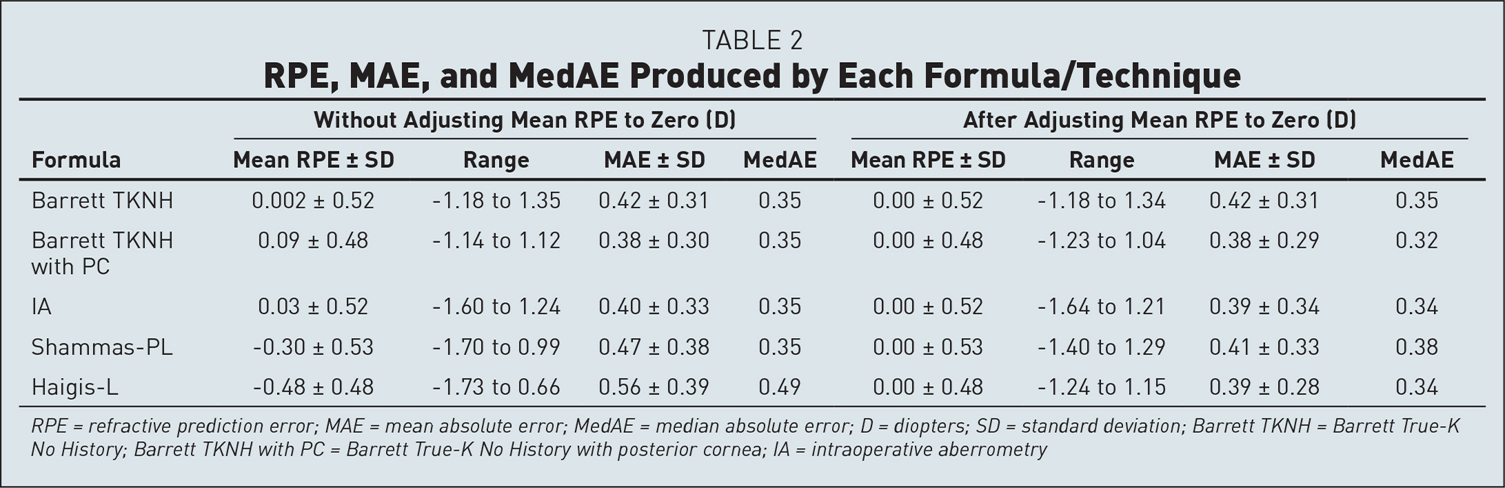 RPE, MAE, and MedAE Produced by Each Formula/Technique