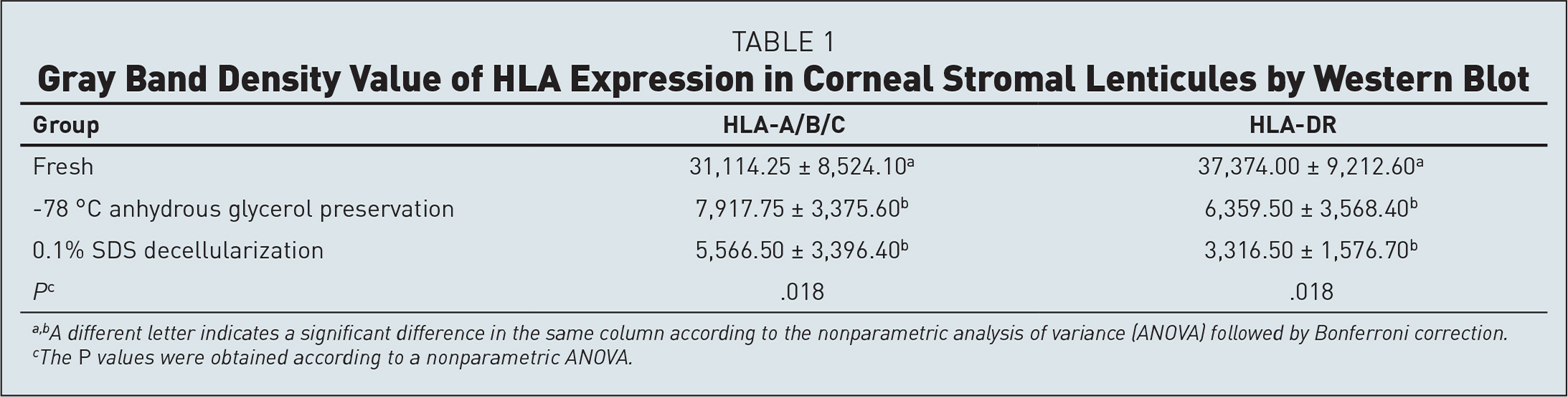 Gray Band Density Value of HLA Expression in Corneal Stromal Lenticules by Western Blot