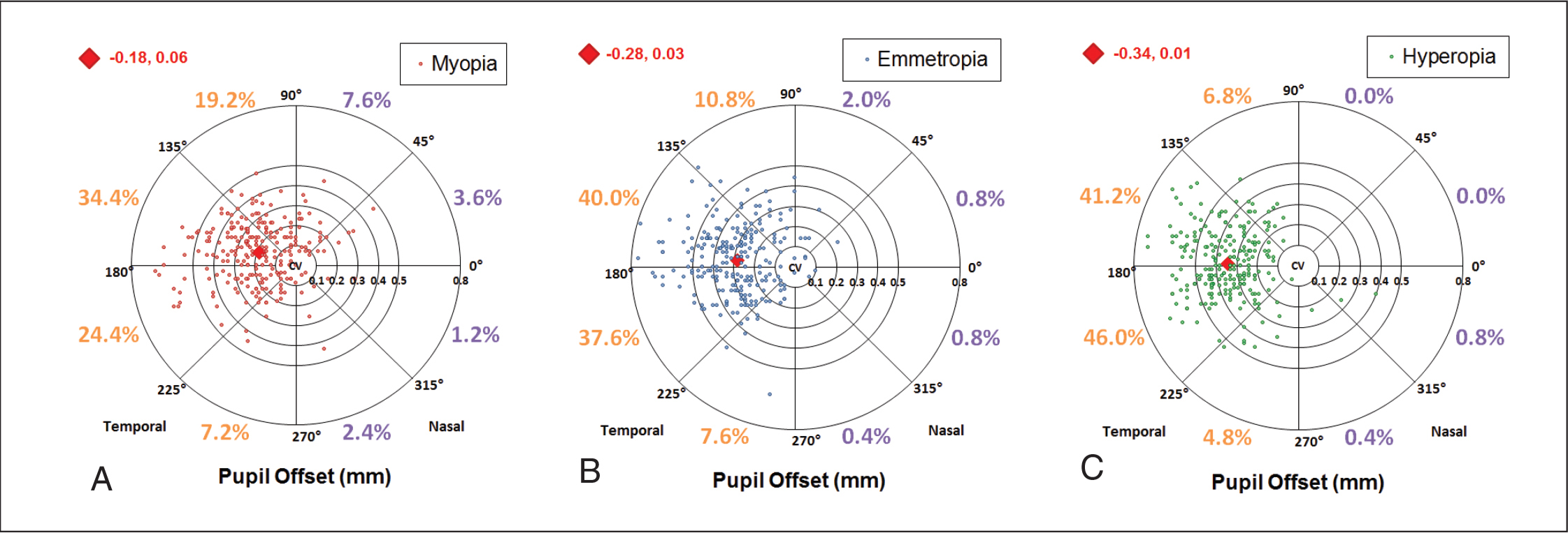 Scatter plot showing the pupil center (colored data points) in comparison to the corneal vertex (geographic center) for the (A) myopic, (B) emmetropic, and (C) hyperopic groups. The rings represent 0.1-mm intervals. The red diamond shows the vector mean of the population and the X, Y coordinates of the mean are displayed in red.