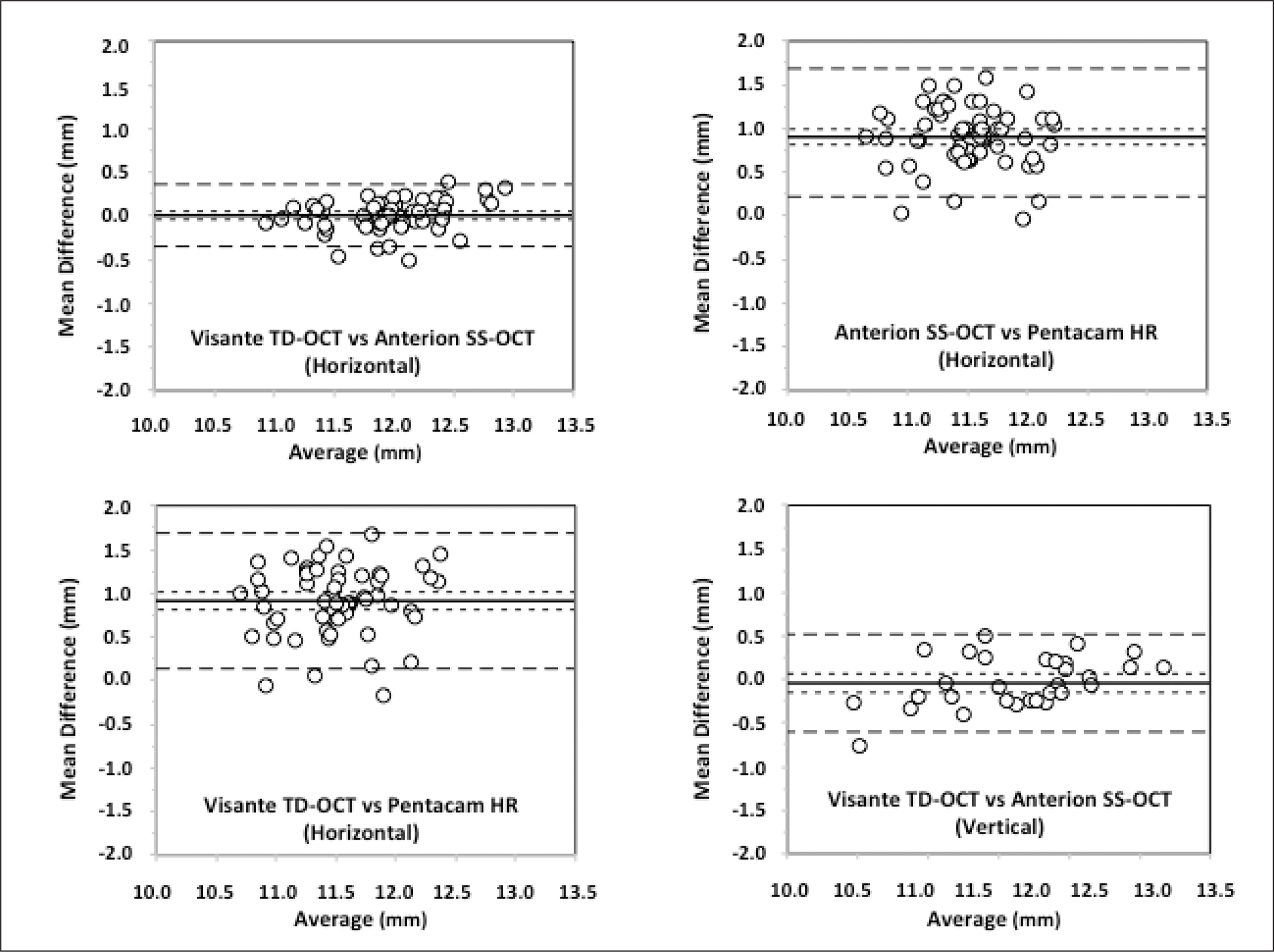 Bland-Altman plots obtained showing the mean difference versus average for the comparison between the different devices measuring horizontal and vertical angle-to-angle distance. Mean (continuous line), lower and upper limits of agreement (±1.96 standard deviation, standard deviation, peripheral dotted lines), and lower and upper confidence intervals (95%) are depicted. The Anterion SS-OCT is manufactured by Heidelberg Engineering GmbH, the Visante TD-OCT is manufactured by Carl Zeiss Meditec AG, and the Pentacam HR Scheimpflug camera is manufactured by Oculus Optikgeräte GmbH.