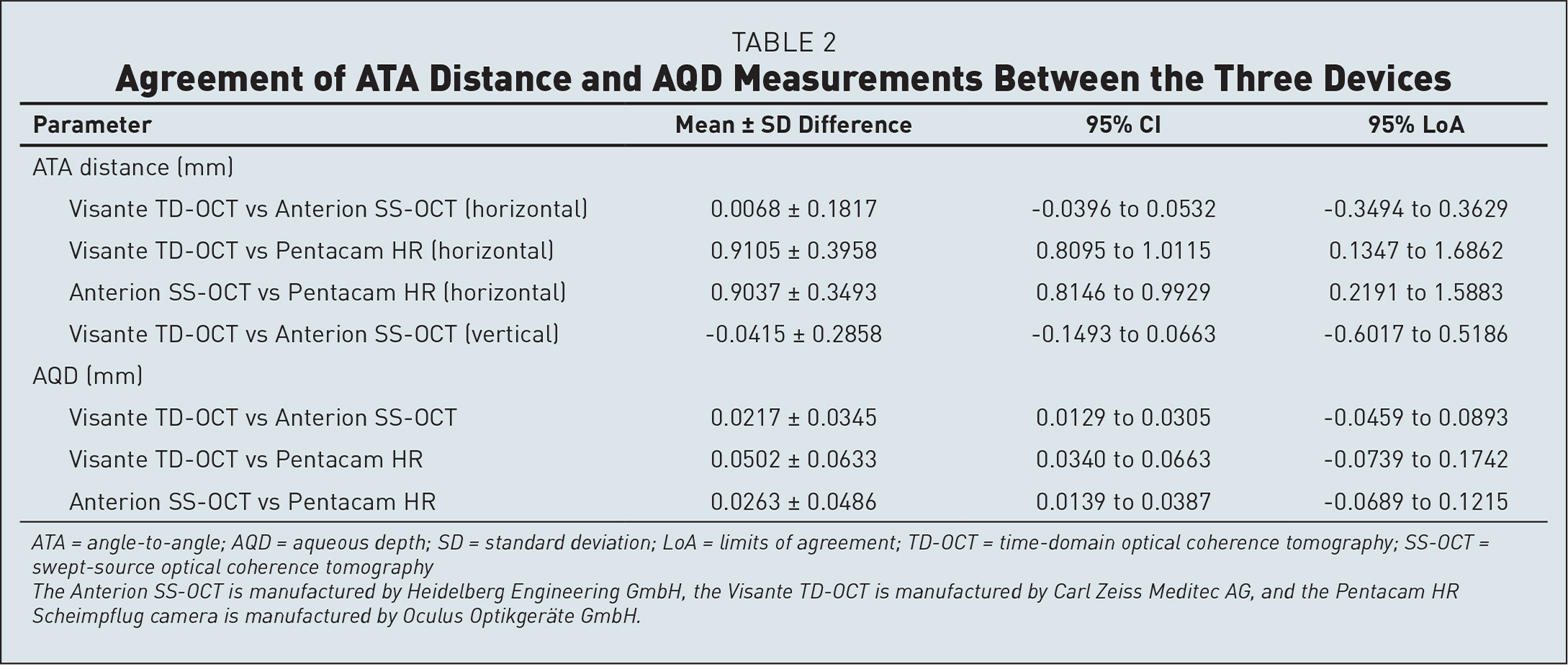 Agreement of ATA Distance and AQD Measurements Between the Three Devices
