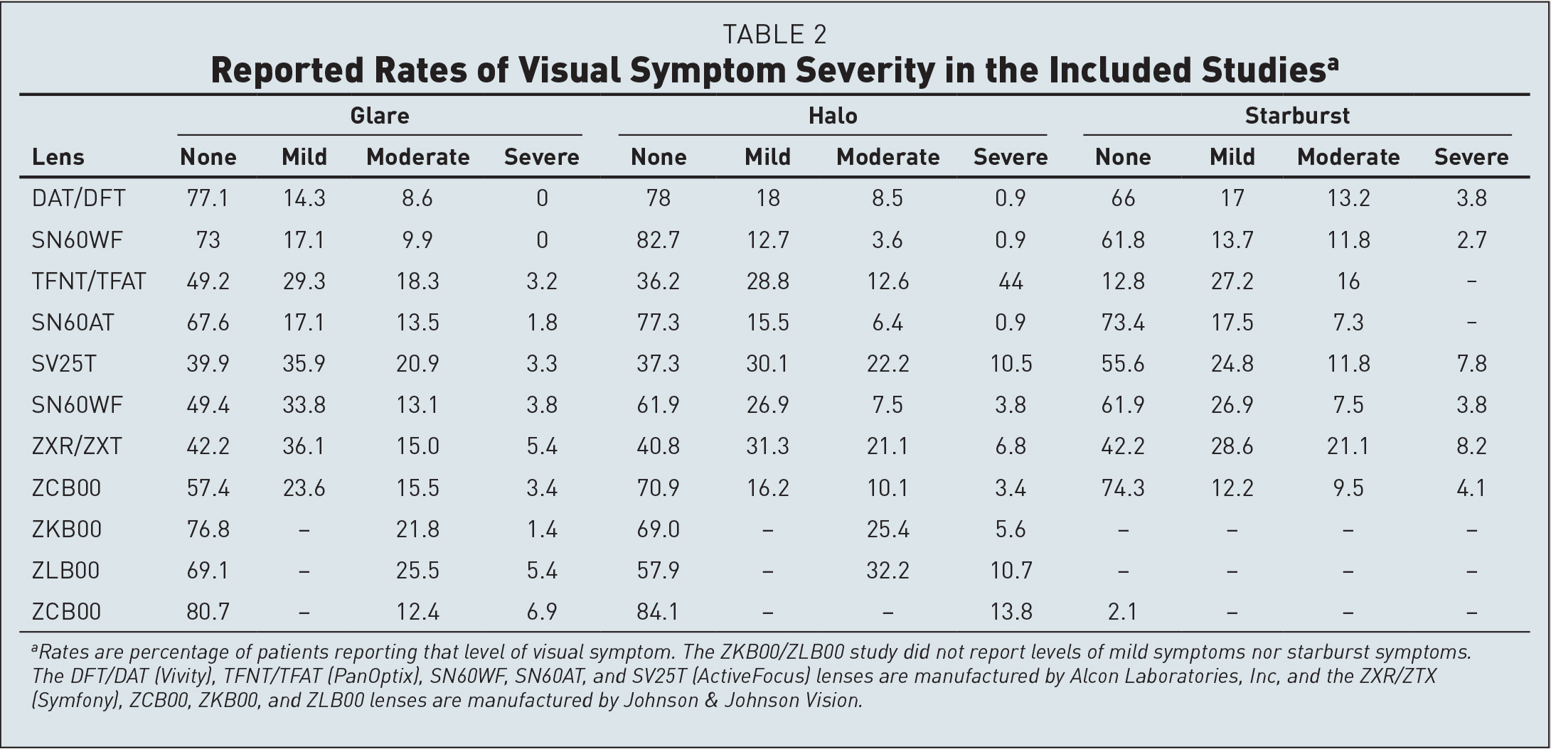 Reported Rates of Visual Symptom Severity in the Included Studiesa