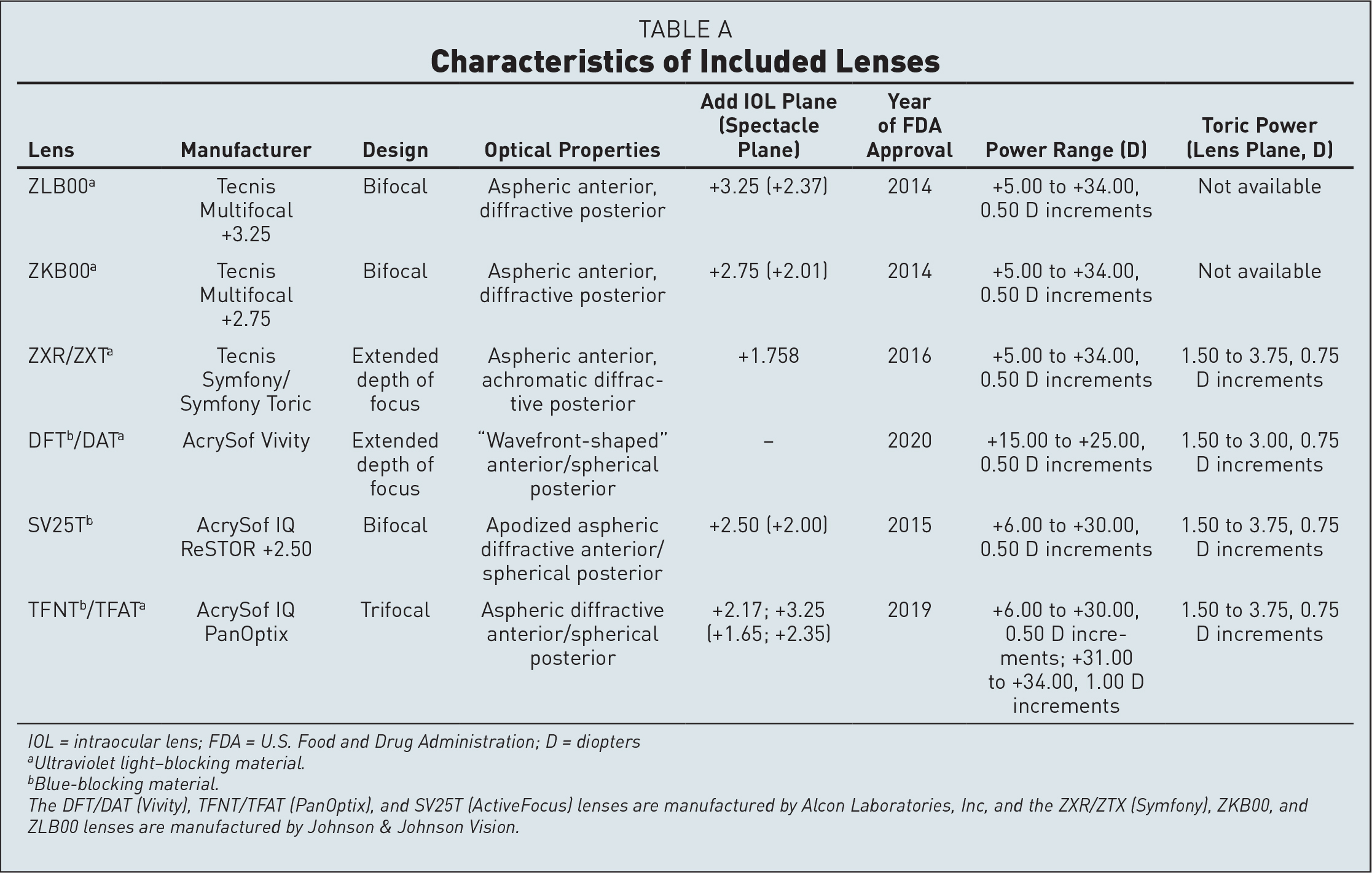 Characteristics of Included Lenses