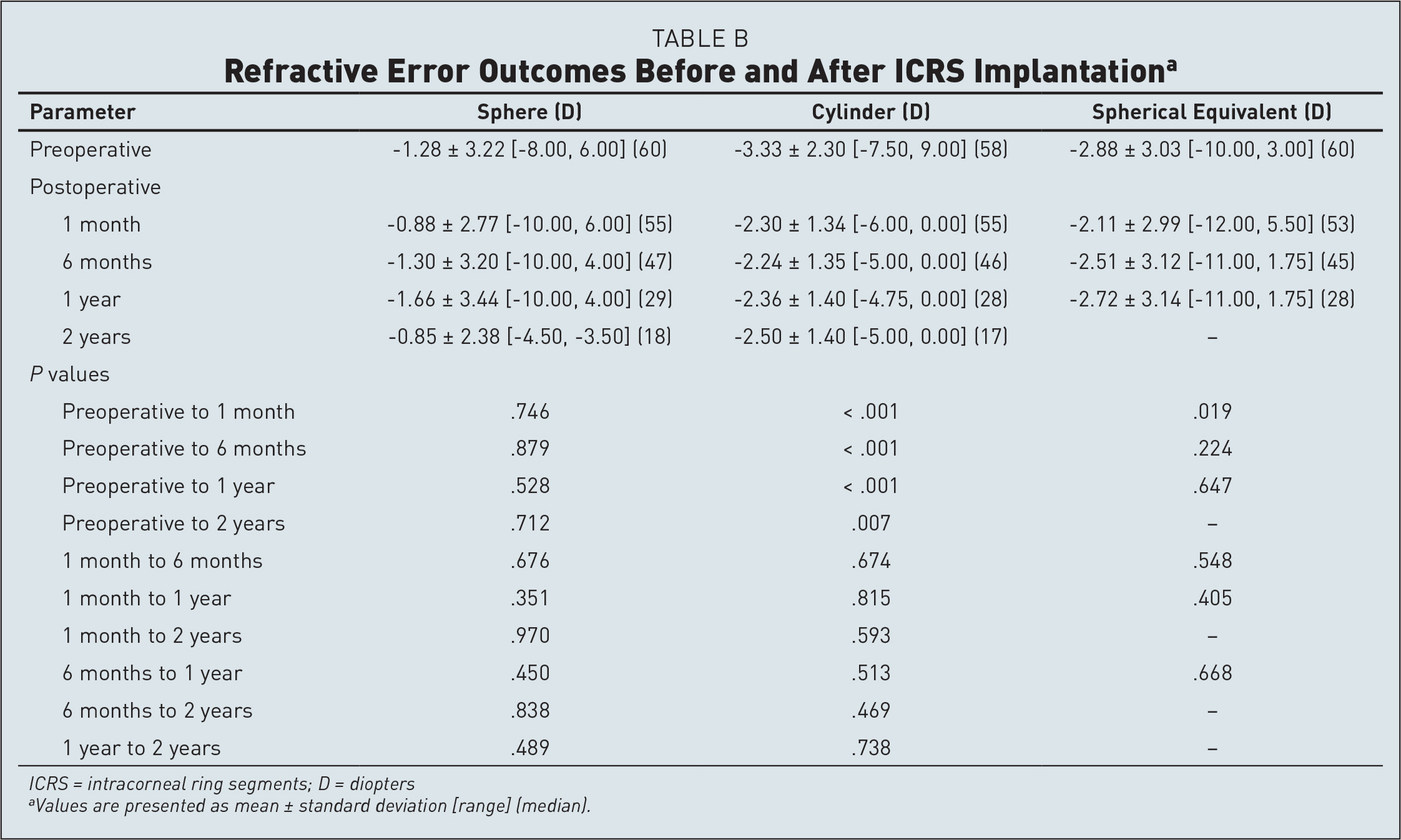 Refractive Error Outcomes Before and After ICRS Implantationa