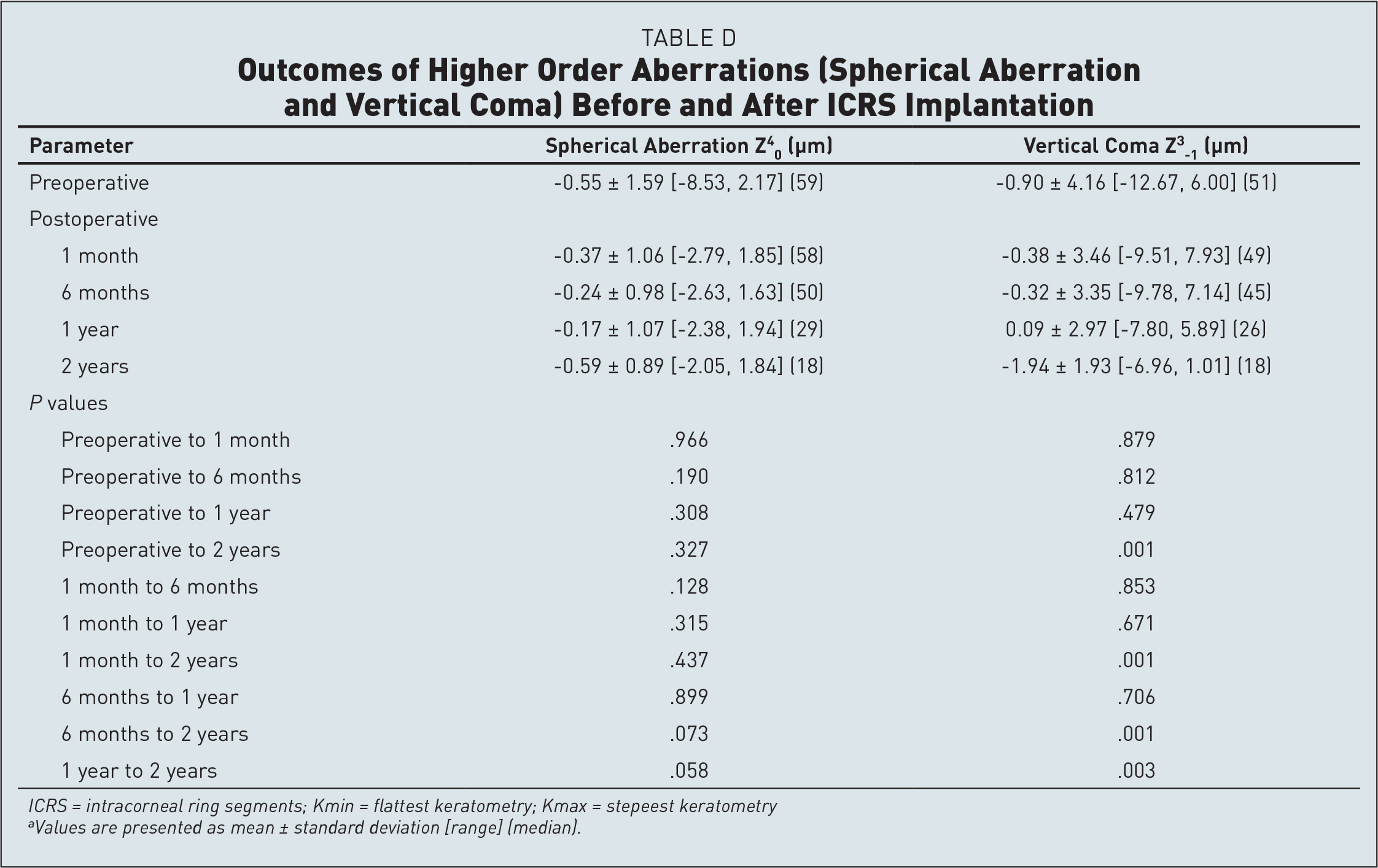 Outcomes of Higher Order Aberrations (Spherical Aberration and Vertical Coma) Before and After ICRS Implantation