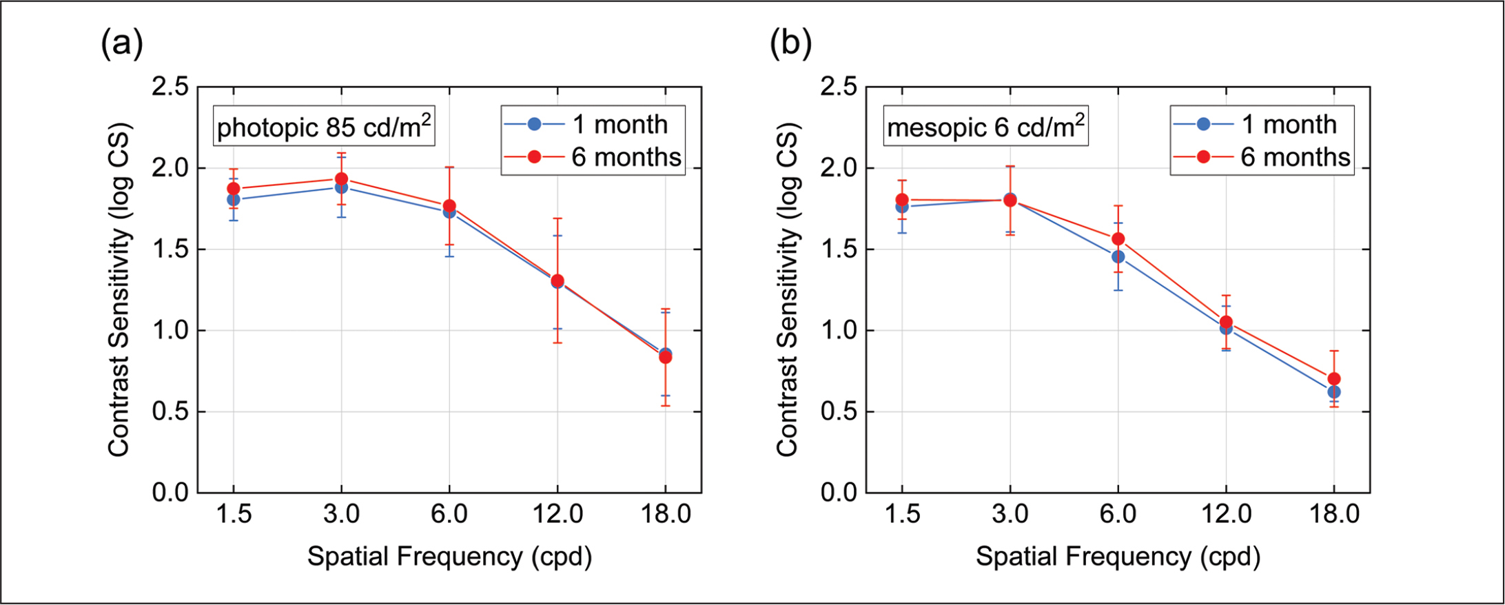 Mean (A) photopic and (B) mesopic contrast sensitivity for different spatial frequencies measured at 1 and 6 months postoperatively. cpd = cycles per degree