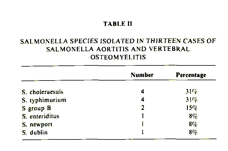 TABLE IISALMONELLA SPECIES ISOLATED IN THIRTEEN CASES OF SALMONELLA AORTITIS AND VERTEBRAL OSTEOMYELITIS