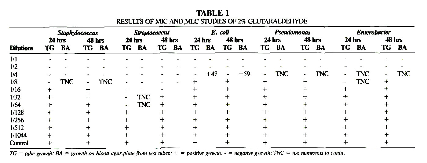 TABLE 1RESULTS OF MlC AND MLC STUDIES 2 GLUTARALDEHYDE