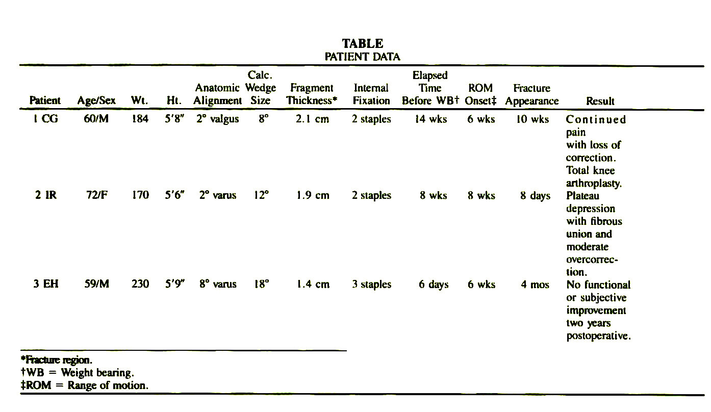 High tibial osteotomy physical therapy - Tablepatient Data