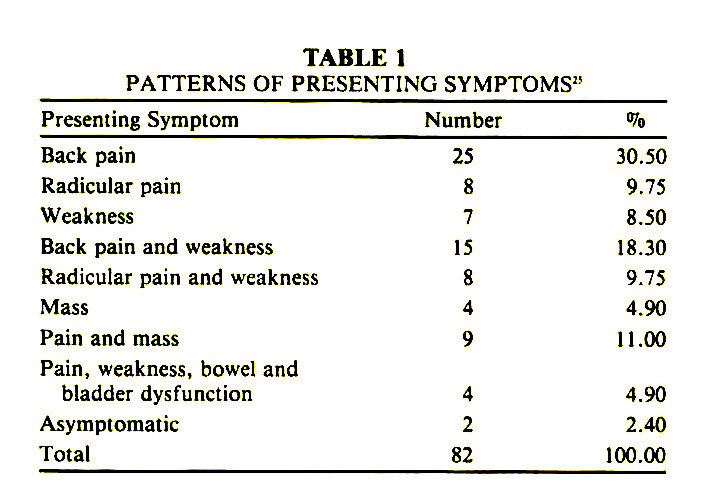 TABLE 1PATTERNS OF PRESENTING SYMPTOMS1