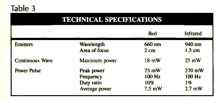 Table 3TECHNICAL SPECIFICATIONS