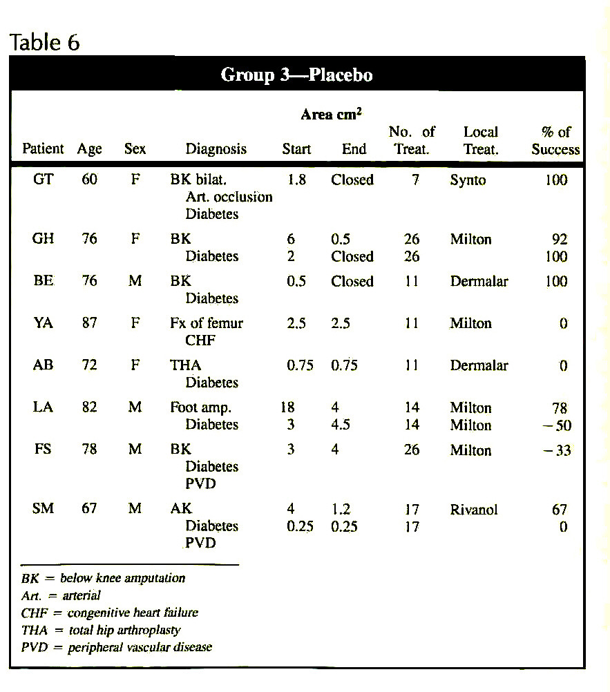 Table 6Group 3 - Placebo