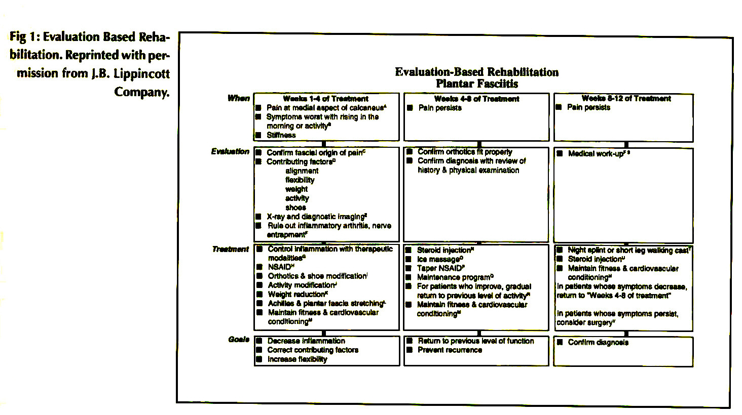 Fig 1 : Evaluation Based Rehabilitation. Reprinted with permission from L.B. Lippincott Company.