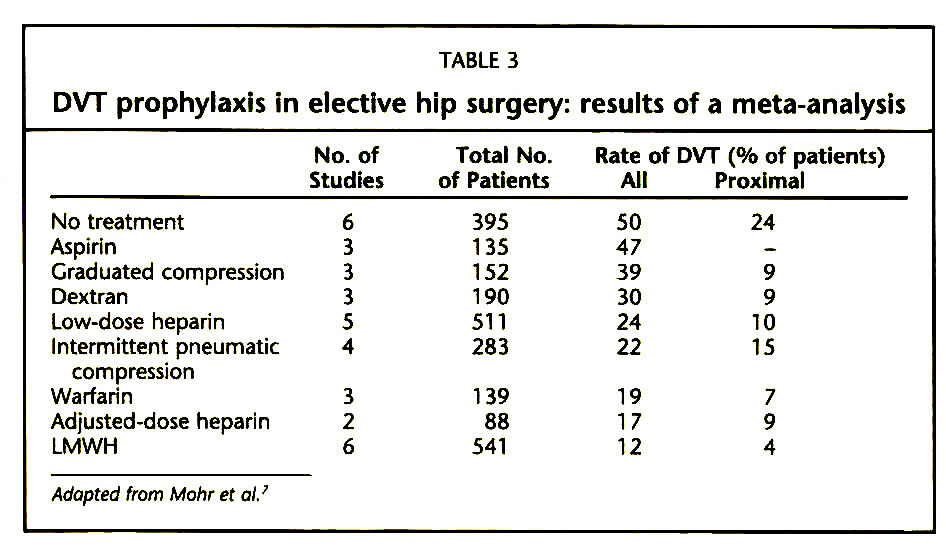TABLE 3DVT prophylaxis in elective hip surgery: results of a meta-analysis
