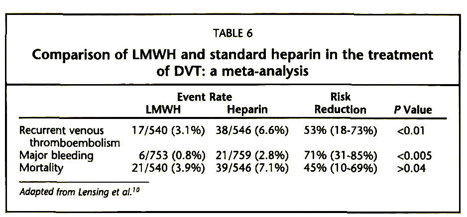 TABLE 6Comparison of LMVVH and standard heparin In the treatment of DVT: a meta-analysis