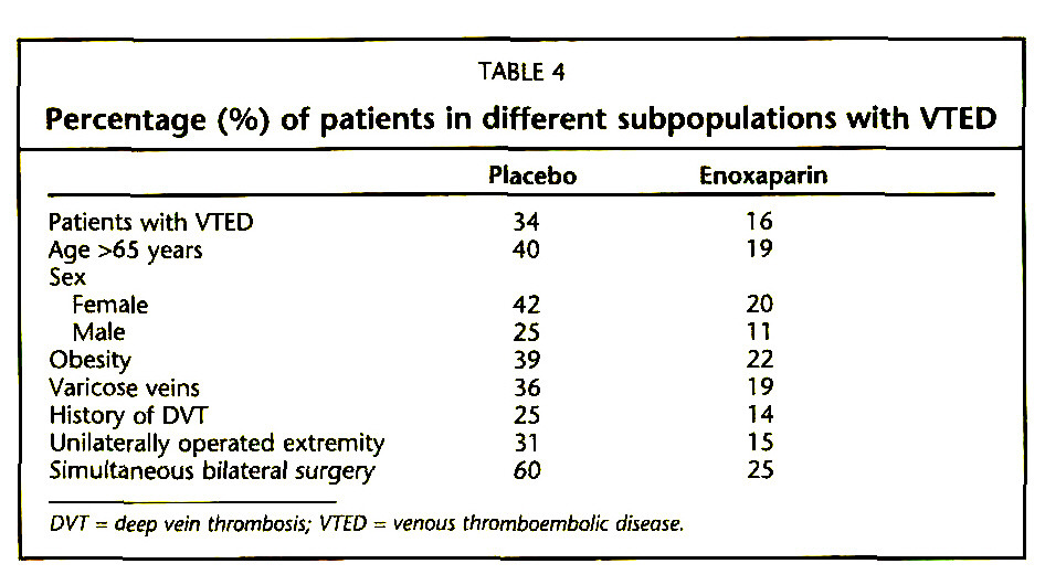 TABLE 4Percentage (%) of patients in different subpopulations with VTED