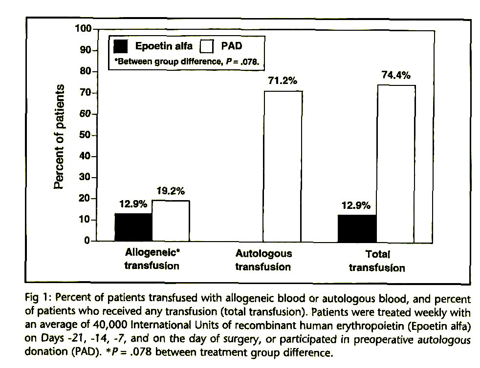 Fig 1 : Percent of patients transfused with allogeneic blood or autologous blood, and percent of patients who received any transfusion (total transfusion). Patients were treated weekly with an average of 40,000 International Units of recombinant human erythropoietin (Epoetin alfa) on Days -21, -14, -7, and on the day of surgery, or participated in preoperative autologous donation (PAD). *P= .078 between treatment group difference.