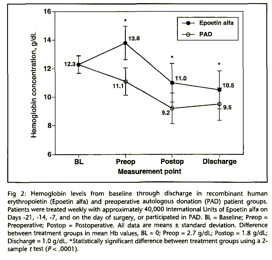 Fig 2: Hemoglobin levels from baseline through discharge in recombinant human erythropoietin (Epoetin alfa) and preoperative autologous donation (PAD) patient groups. Patients were treated weekly with approximately 40,000 International Units of Epoetin alfa on Days -21, -14, -7, and on the day of surgery, or participated in PAD. BL = Baseline; Preop = Preoperative; Postop = Postoperative. All data are means ± standard deviation. Difference between treatment groups in mean Hb values, BL = 0; Preop = 2.7 g/dL; Postop = 1 .8 g/dL; Discharge = 1 .0 g/dL. »Statistically significant difference between treatment groups using a 2sample t test (P < .0001).