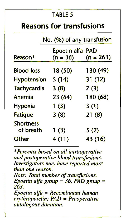 TABLE 5Reasons for transfusions