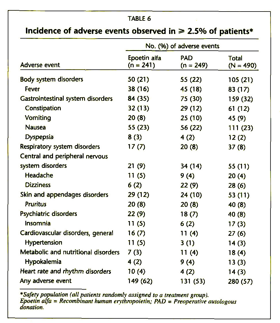 TABLE 6Incidence of adverse events observed in ≥ 2.5% of patients*