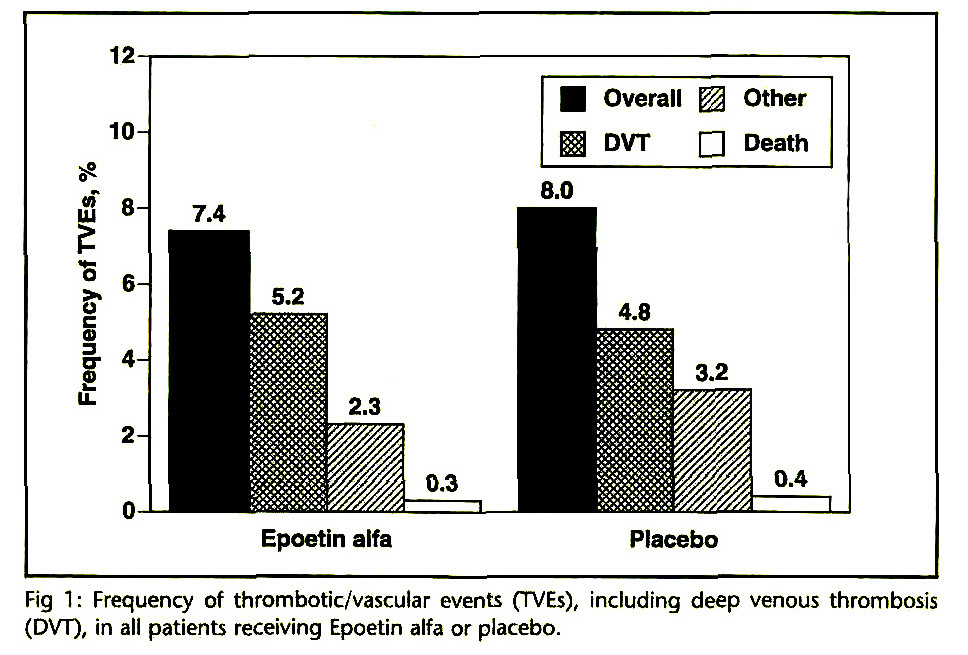 Fig 1 : Frequency of thrombotic/vascular events (TVEs), including deep venous thrombosis (DVT), in all patients receiving Epoetin alfa or placebo.