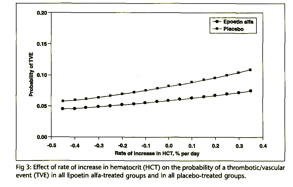 Fig 3: Effect of rate of increase in hematocrit (HCT) on the probability of a thrombotic/vascular event (TVE) in all Epoetin alfa-treated groups and in all placebo-treated groups.