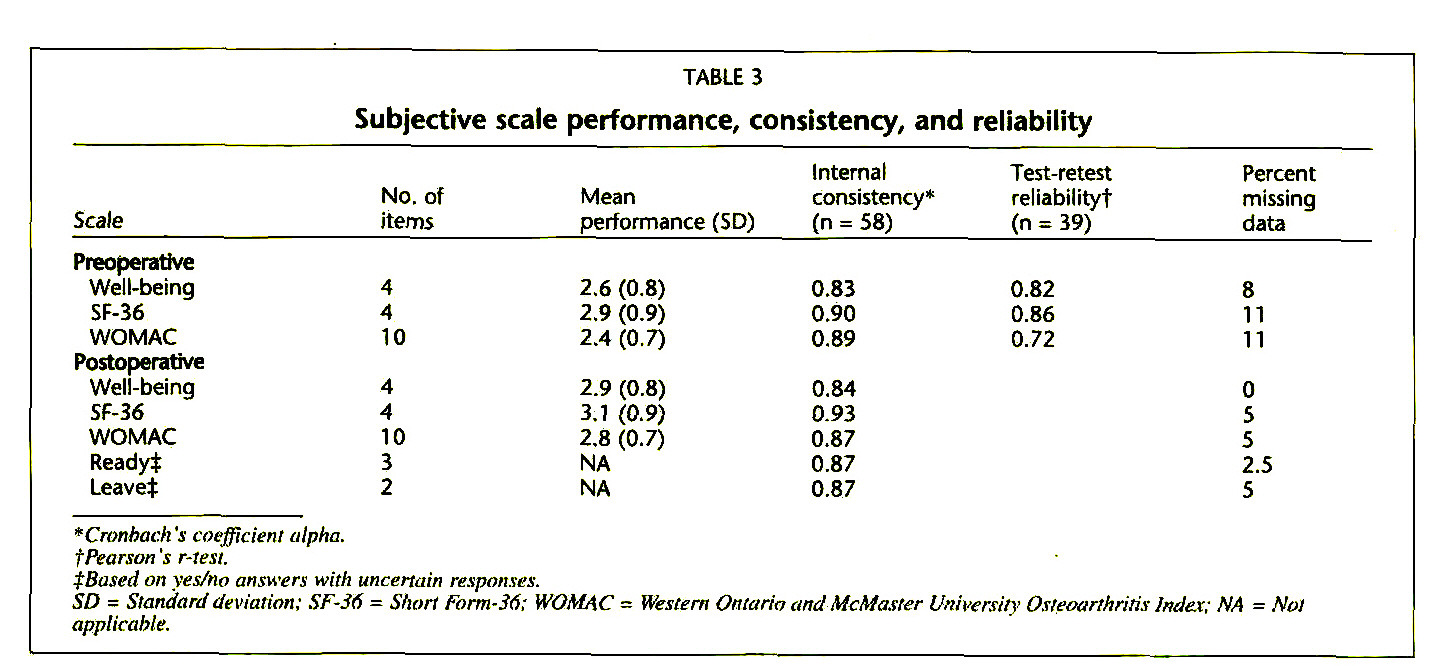TABLE 3Subjective scale performance, consistency, and reliability