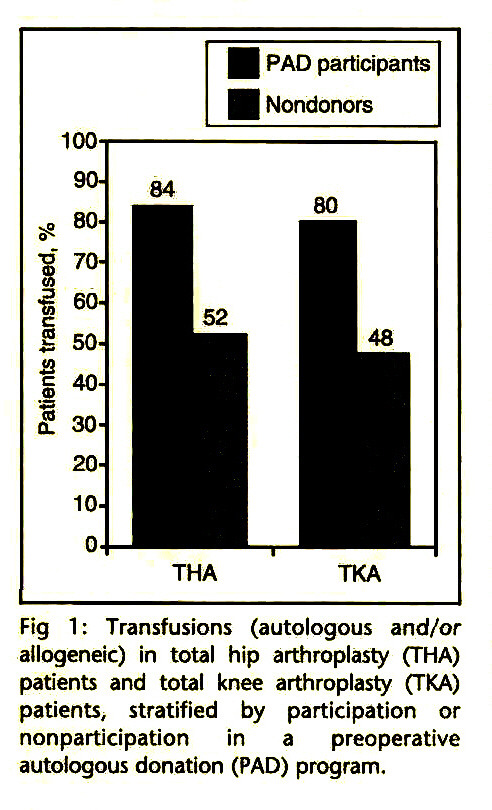 Fig 1: Transfusions (autologous and/or allogeneic) in total hip arthroplasty (THA) patients and total knee arthroplasty (TKA) patients, stratified by participation or nonparticipation in a preoperative autologous donation (PAD) program.